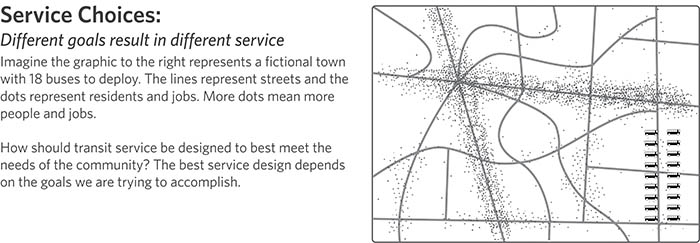 This image depicts a fictional town with 18 buses to deploy. There are streets on the map shown as lines, and there are dots which represent people. The dots are clustered to show higher density in population and jobs in various areas of the map. The image asks the question: how should transit be designed to best meets the needs of the community?