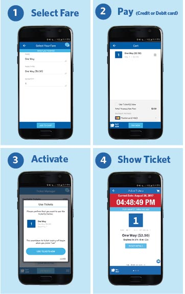 Image of four step process to use GoRide 1) Select Fare 2) Pay 3) Activate 4) Show Ticket